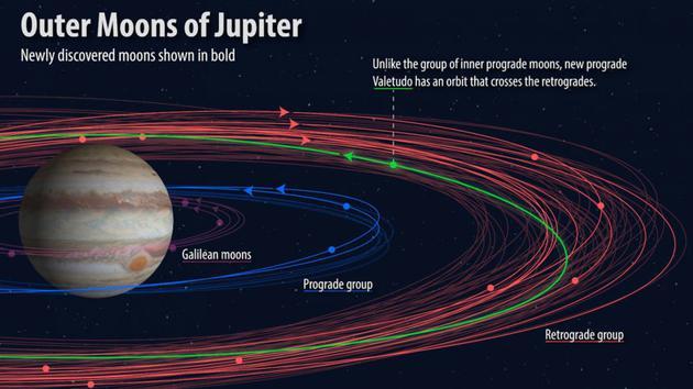木星的衛星為什么那么多?