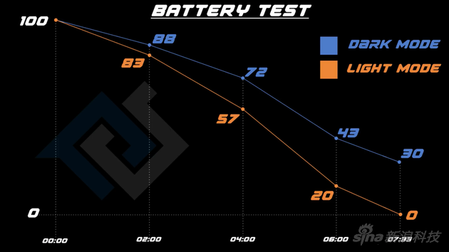 深色与浅色模式电量下降曲线(蓝色为深色模式,橙色为浅色)