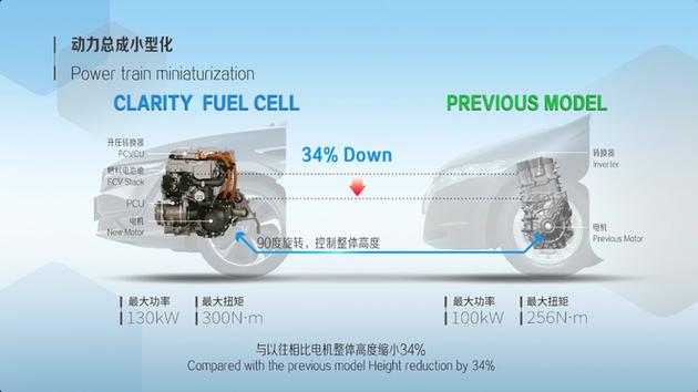 本田在氢燃料电池车的动力技术上进一步提升 | 本田