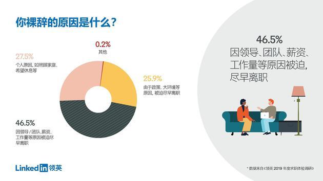 来源:领英中国《2019年度求职体验调研报告》