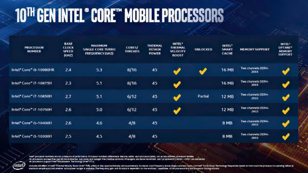 英特爾發布十代酷睿移動標壓處理器:采用了8核16線程
