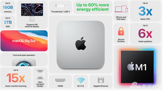 Mac mini also uses the M1 chip
