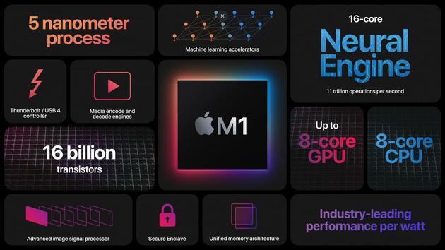 蘋果自研電腦芯片M1亮相:5納米工藝 具備160億個晶體管