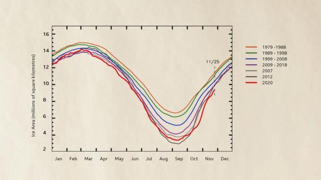 自20世纪70年代开始有详细记录以来,北极海冰一直在不断减少,这是一个变暖和融化的反馈循环