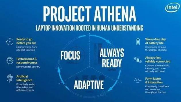 Project Athena项现在细目