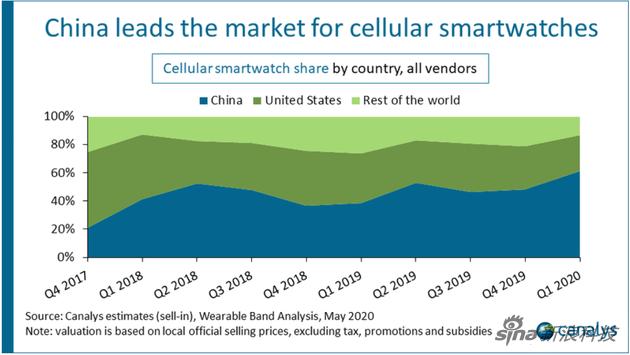 中国引领LTE手表增长