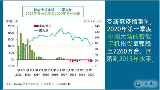 (图为Canalys统计2012Q1-2020Q1中国智能机市场出货量表现)
