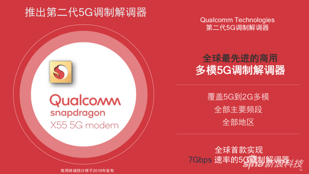 高通发布X55 5G调制解调器:5G到2G实现全覆盖
