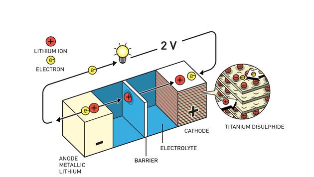 最初的可充电电池的电极中含有固体物质,当它们与电解液发生化学反应时就会分解。这一过程会损毁电池。斯坦利·威廷汉的锂电池的优点是,锂离子储存在阴极的二硫化钛空间中。当电池使用时,锂离子会从阳极的锂流向阴极的二硫化钛;而当电池充电时,锂离子又会回流。