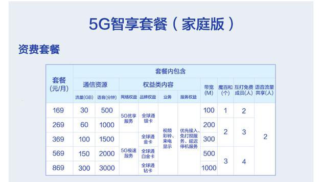 5G智享套餐(家庭版)