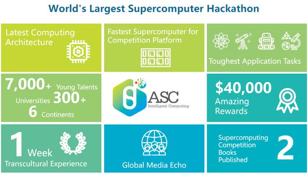 ASC是目前全球规模最大、参与人数最多的大学生超算赛事