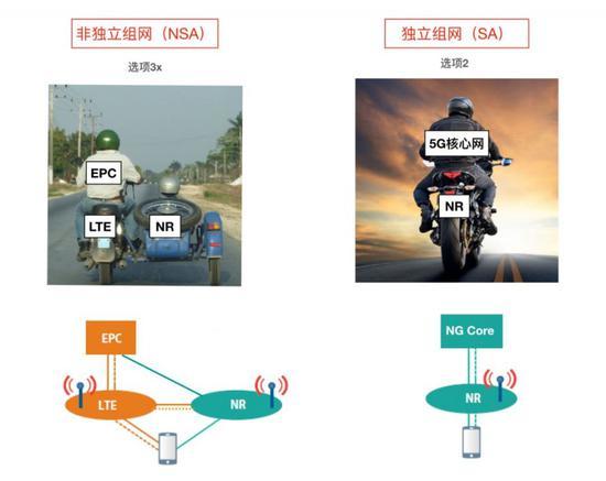 5G的NSA和SA组网到底有什么区别应该如何选择