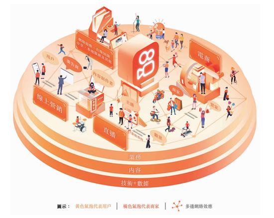 快手Q1财报解读:在线营销收入首超直播,海外月活用户4月超1.5亿