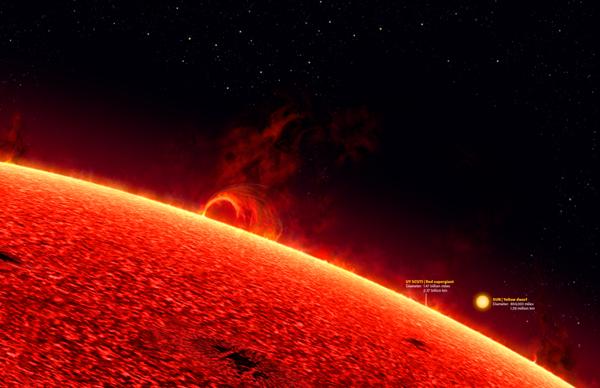 尽管确定任何一颗恒星的确切特征不容易,但据我们了解,宇宙中最大的恒星是盾牌座UY——直径是太阳的1700倍。