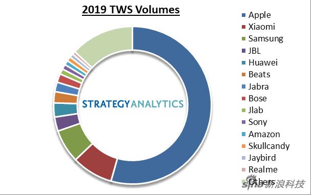 2019年真无线二级市场各家出货量占比