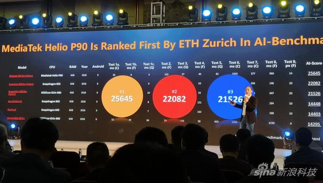 P90的AI跑分排名第一