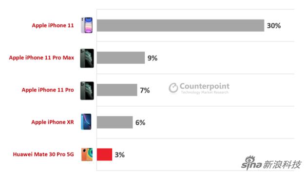 最畅销的高端手机产品前五