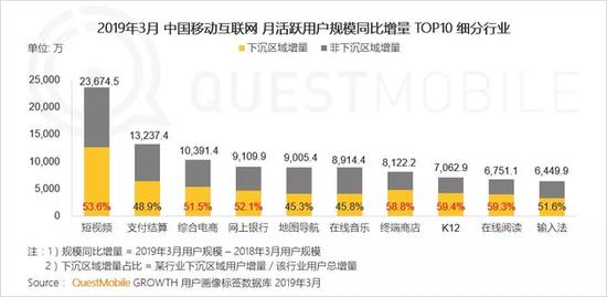 来源:QuestMobile《中国移动互联网2019春季大报告》