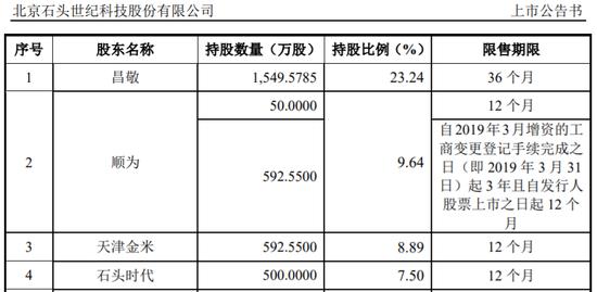 小米生态链痕迹重,发行价与弃购额双高