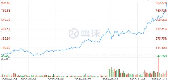 图:特斯拉2020年股价K线图