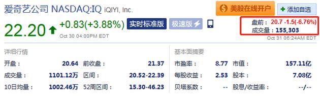 爱奇艺三季度业绩不及预期 盘前大跌超6%