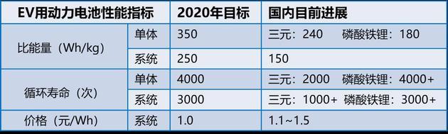 电动车动力电池发展评估 来自《节能与新能源汽车技术路线图年度评估报告2018》