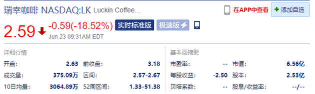 瑞幸咖啡开盘跌超16% 现报2.59美元--九分网络