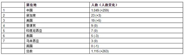 来源:《2021世茂港珠澳口岸城•胡润全球富豪榜》