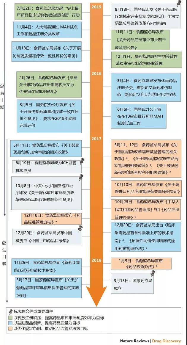 图1:中国药品监管体系改革时间轴。如图所示,改革措施按目标分为三组。CFDA=国家食药监总局;CPC=中国共产党;ICH=国际人用药品注册技术协调会;MAH=药品上市许可持有人;NMPA=国家药品监督管理局;NPC=全国人大。a=征求意见稿。b=草案征求意见稿。c=修订稿。