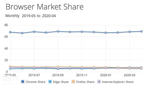 全球浏览器大战:微软Chromium 版Edge份额增长到7.76%