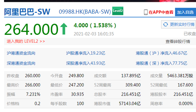 港股收盘,阿里巴巴直线拉升翻红涨逾 1.6%