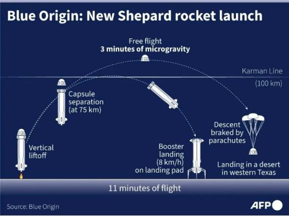 本次飞行过程简图