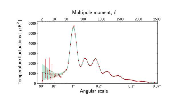 普朗克卫星测量的CMB温度分布的各向异性情况。声学峰值清晰可见;