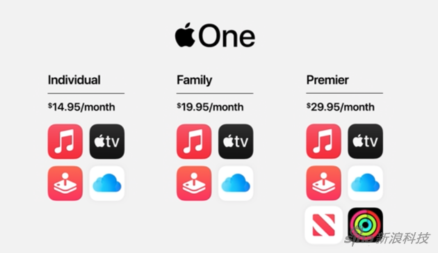 Apple One捆绑了多种服务