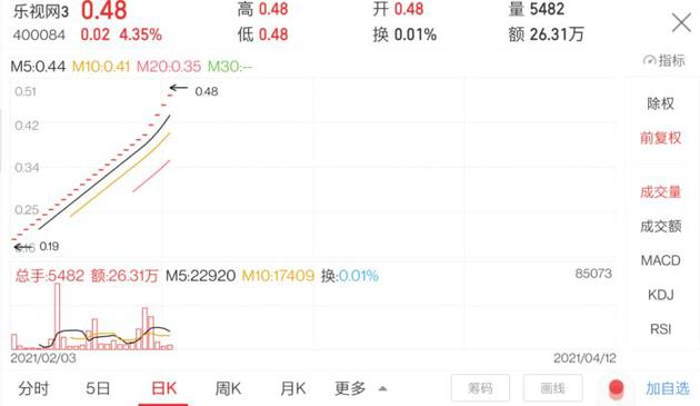 乐视3股价一路涨停,股价已是当初近3倍。图片来自同花顺。