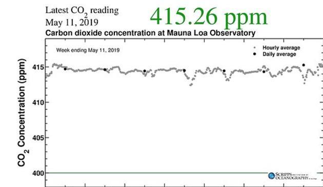 人类引发的气候变化出现了更进一步的令人不安的迹象:地球大气中二氧化碳的含量达到了人类诞生以来的最高点。根据设在美国夏威夷莫纳罗阿岛上的测量站测得的数据显示,大气二氧化碳浓度达到了415ppm