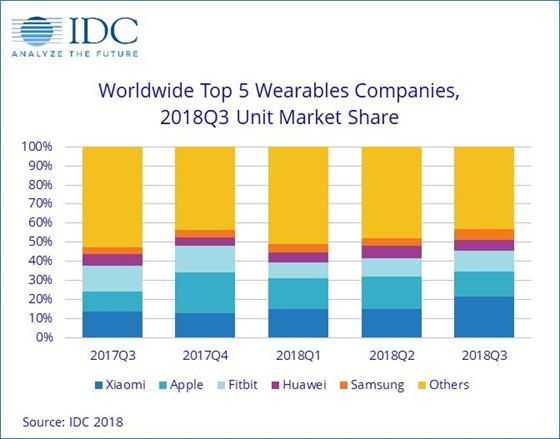 IDC公布小米可穿戴设备出货量增长90%,超越苹果-芯智讯
