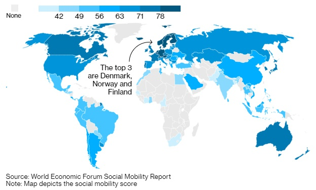 社会流动性,北欧指数超过全球其他地区