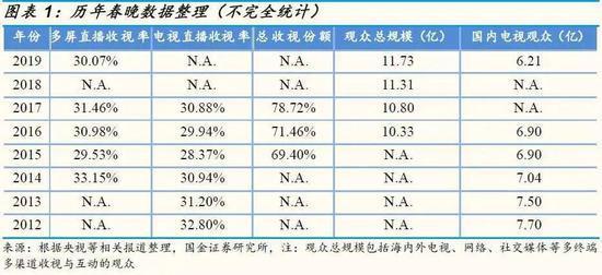 来源 / 国金证券研报