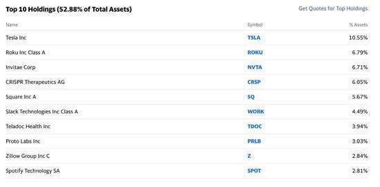 女王的投资棋局:年回报达170% 看好特斯拉和比特币