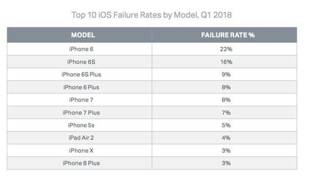 各iOS设备故障率排名:iPhone 6最高iPhone X最低
