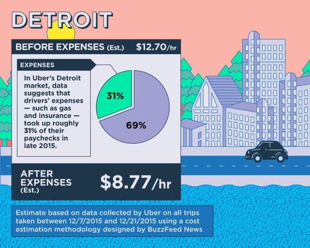 美国Uber司机时薪多少?与超市员工类似