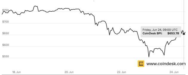 脱欧的连锁反应还在继续:比特币价格上升近20%