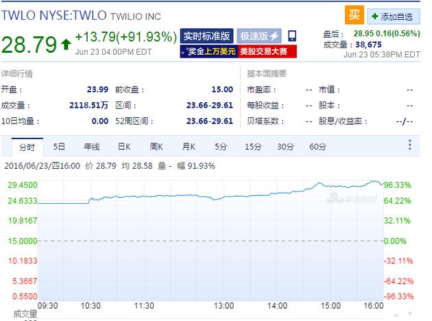 云通讯公司Twilio上市首日暴涨92%