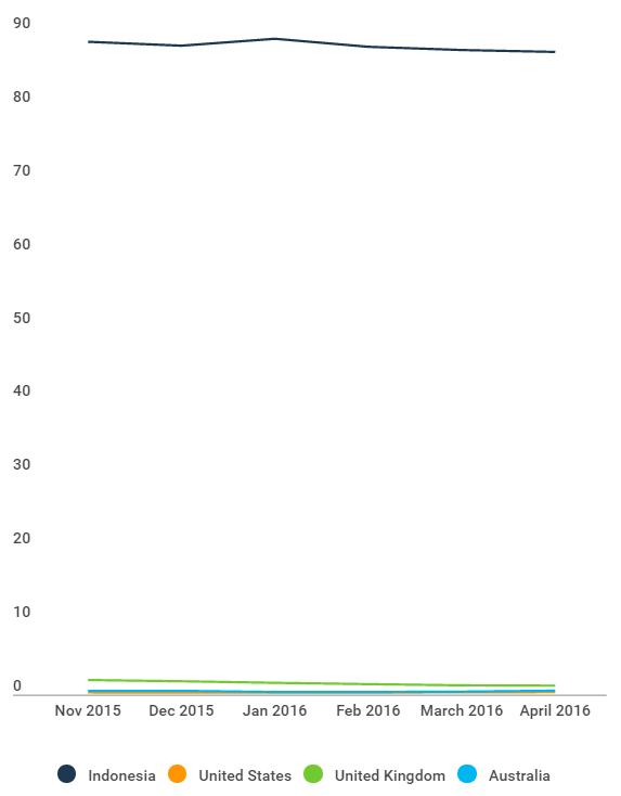 看下手机IM的势力范围,发现LINE只占了全世界的一小块