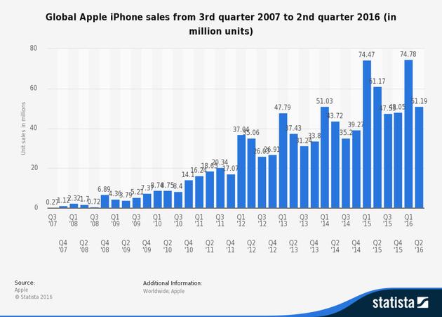 iPhone自发布以来各财季销量,数据引自Statista