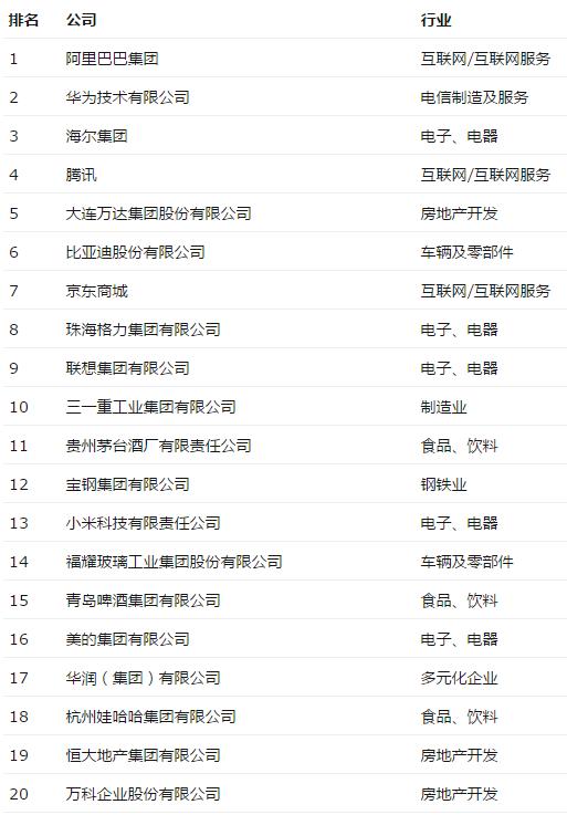 《财富》评最受赞赏中国公司:阿里华为海尔包揽前三的照片 - 2