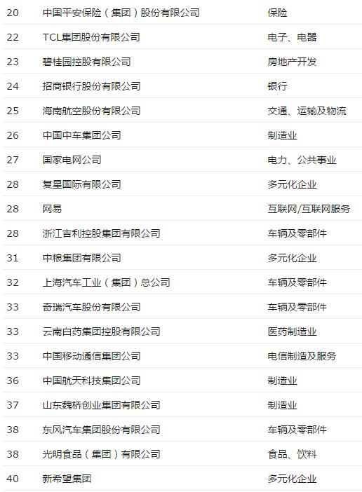 《财富》评最受赞赏中国公司:阿里华为海尔包揽前三的照片 - 3