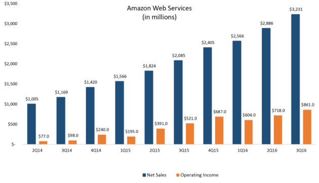 亚马逊AWS公有云基础设施市场份额达45% 超过谷歌微软