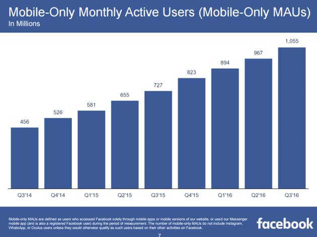 Facebook发布史上最佳财报:挑战社交网络生命周期规则